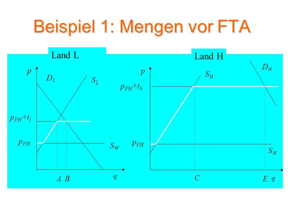 Beispiel 1: Mengen nach FTA SLSL DLDL p q SWSW A p FH p FH +t l SHSH DHDH p q p FH +t h B C E SWSW p FH S H+L D Land L Land H