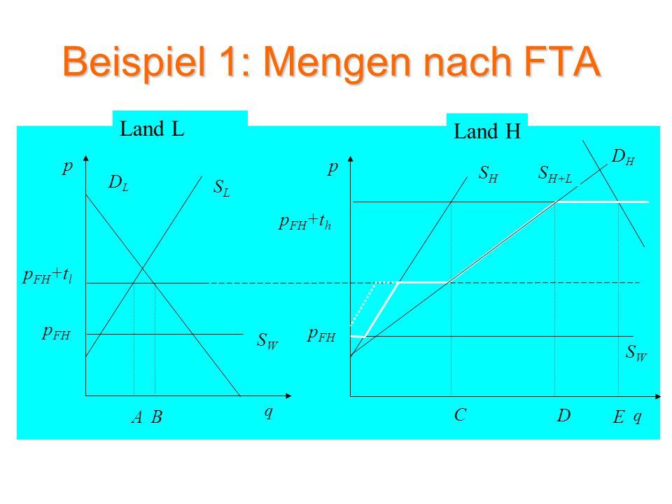 Beispiel 1: Wohlfahrtsveränderung nach FTA SLSL DLDL p q SWSW A p FH p FH +t l SHSH DHDH p q p FH +t h B C E SWSW p FH S H+L D Land L Land H