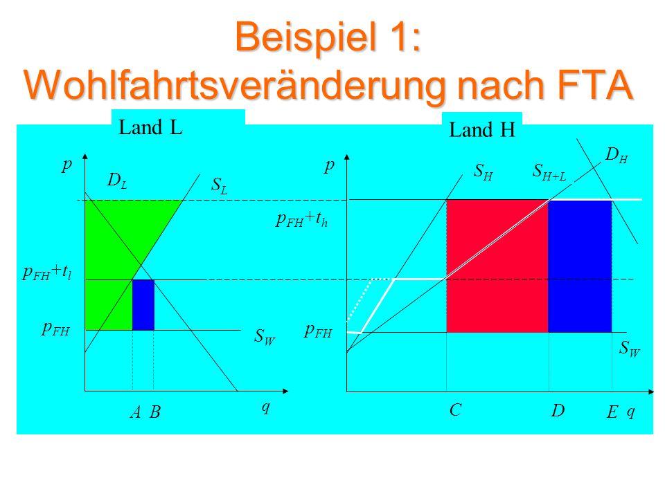 Beispiel 2: Mengen vor FTA SLSL DLDL p q SWSW A p FH p FH +t l DHDH SHSH p q p FH +t h B C G SWSW p FH Land L Land H