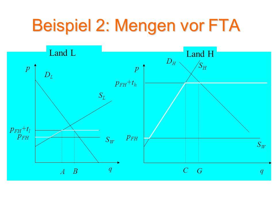Beispiel 2: Mengen nach FTA SLSL DLDL p q SWSW A p FH p FH +t l DHDH SHSH p q p FH +t h BCG SWSW p FH S FTA HF p H(FTA) Land L Land H