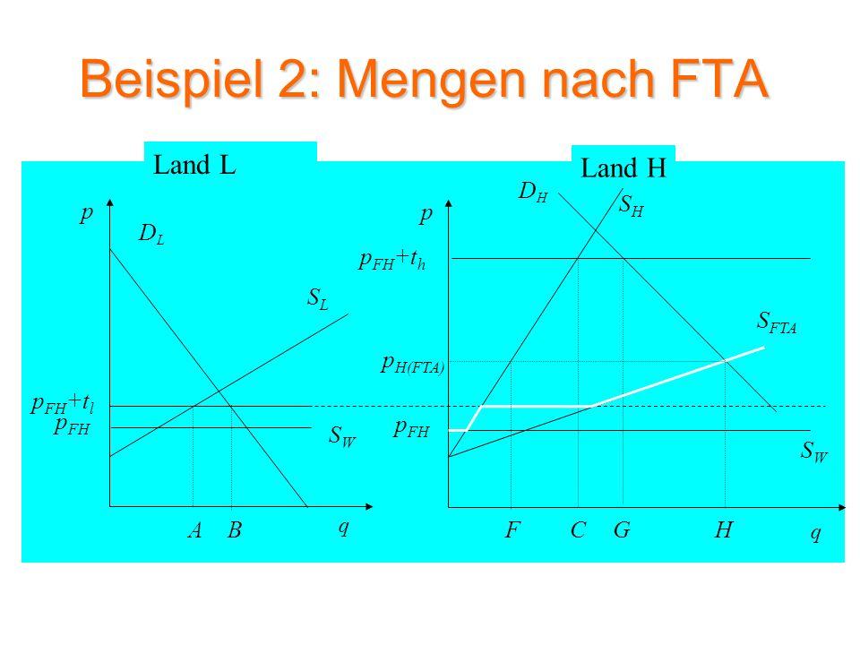 Beispiel 2: Wohlfahrtsveränderung nach FTA SLSL DLDL p q SWSW A p FH p FH +t l DHDH SHSH p q p FH +t h BCG SWSW p FH S FTA HF p H(FTA) Land L Land H