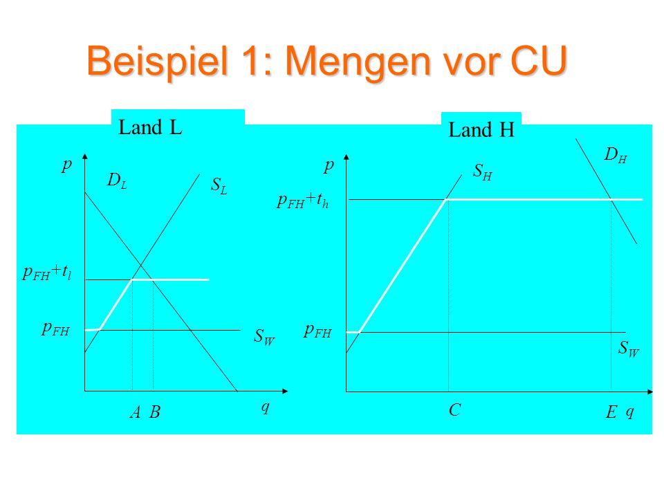 Beispiel 1: Mengen nach CU SLSL DLDL p q SWSW p FH F p FH +t l SHSH DHDH p q G C E SWSW p FH D Land L Land H p FH +t CU S H+L A B