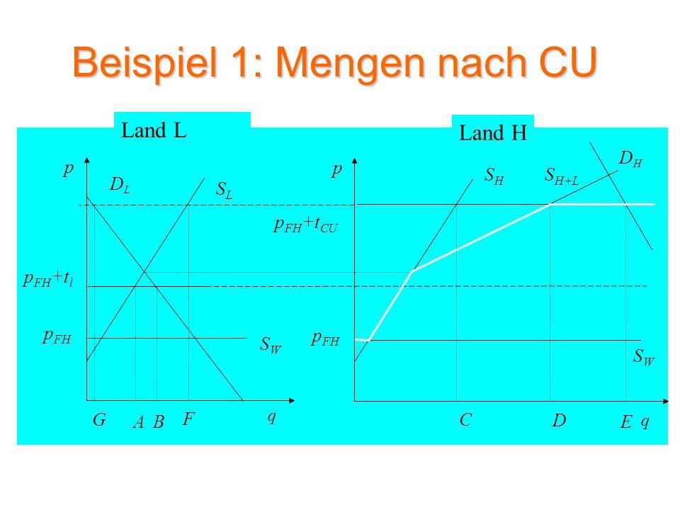 Beispiel 1: Wohlfahrtsveränderung nach CU SLSL DLDL p q SWSW p FH p FH +t l A SHSH DHDH p q p FH +t h B C E SWSW p FH Land L Land H S H+L D F G