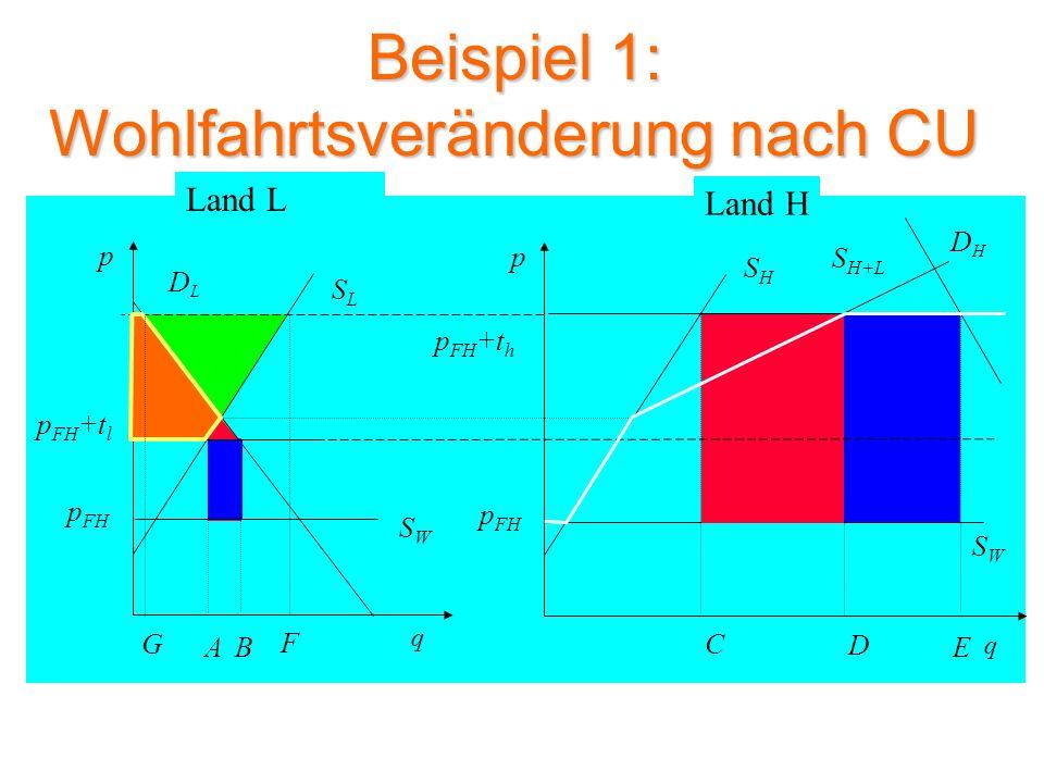 Beispiel 2: Mengen vor CU SLSL DLDL p q SWSW A p FH p FH +t l DHDH SHSH p q p FH +t h B C G SWSW p FH Land L Land H