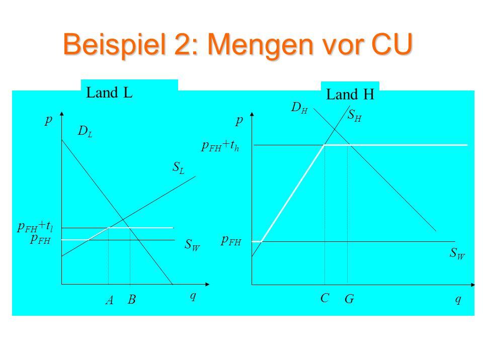 Beispiel 2: Mengen nach CU SLSL DLDL p q SWSW A p FH p FH +t l DHDH SHSH C p q p FH +t h BH SWSW p FH S CU I F Land L Land H p FH +t CU G E D