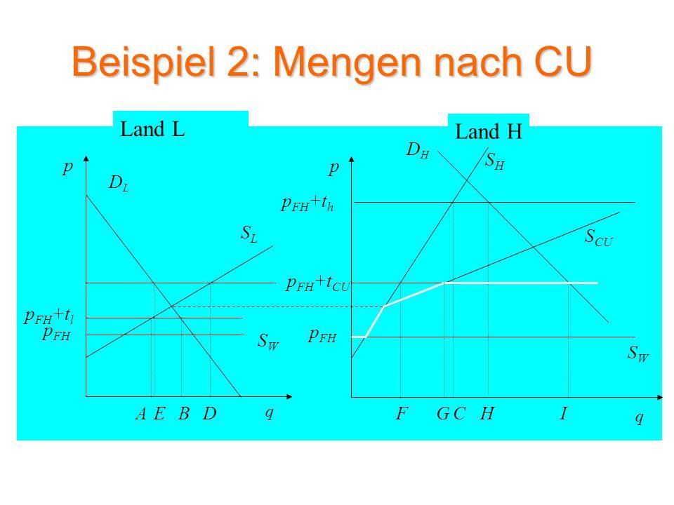 Beispiel 2: Wohlfahrtsveränderung nach CU SLSL DLDL p q SWSW p FH p FH +t l DHDH SHSH p q p FH +t h SWSW p FH Land L Land H S CU p FH +t CU ACBHIFGED