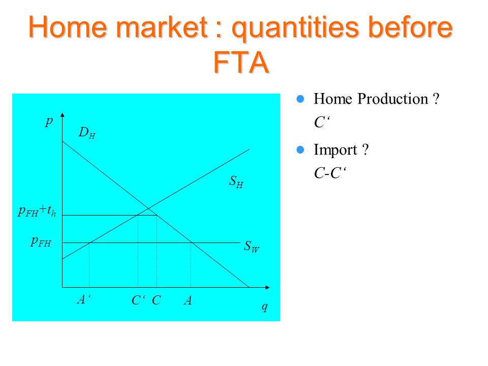 Home market : quantities before FTA Home Production ? C SHSH p DHDH q SWSW A p FH A Import ? C-C C p FH +t h C
