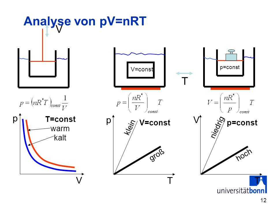 12 Analyse von pV=nRT p V T=const warm kalt p T V=const groß klein V T p=const hoch niedrig V T V=const p=const