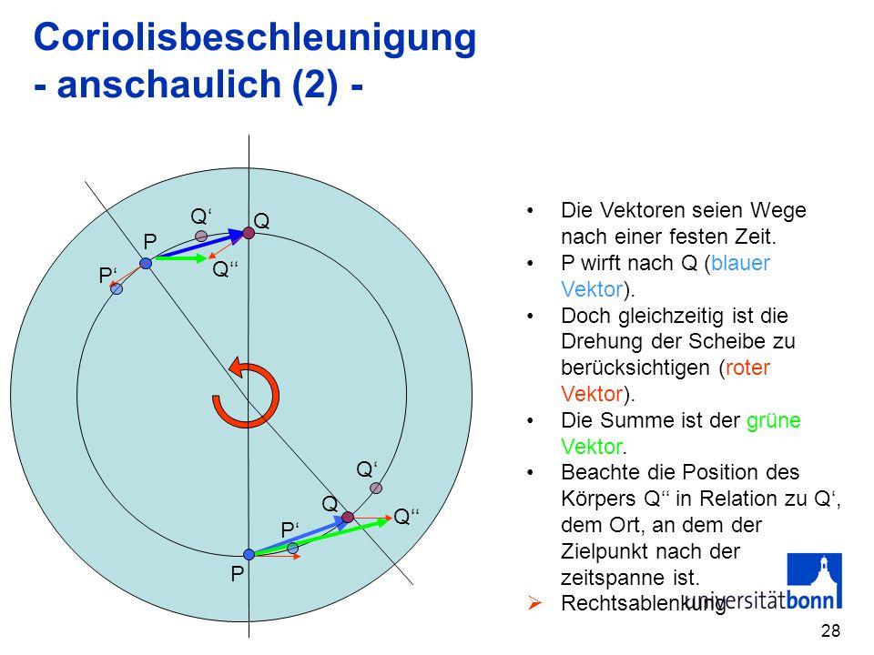 28 Coriolisbeschleunigung - anschaulich (2) - Die Vektoren seien Wege nach einer festen Zeit. P wirft nach Q (blauer Vektor). Doch gleichzeitig ist di