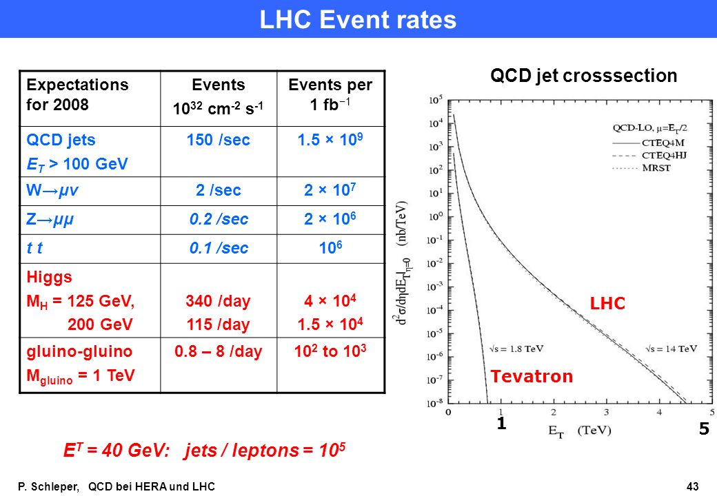 P. Schleper, QCD bei HERA und LHC 43 LHC Event rates Expectations for 2008 Events 10 32 cm -2 s -1 Events per 1 fb 1 QCD jets E T > 100 GeV 150 /sec1.