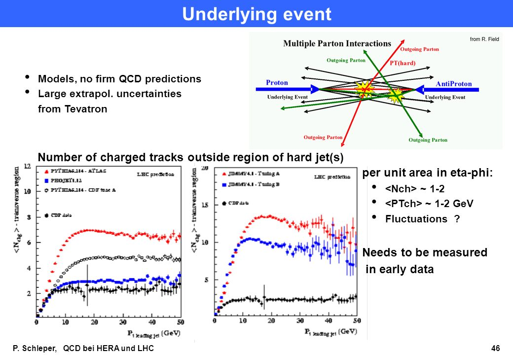 P. Schleper, QCD bei HERA und LHC 46 Underlying event Models, no firm QCD predictions Large extrapol. uncertainties from Tevatron Number of charged tr