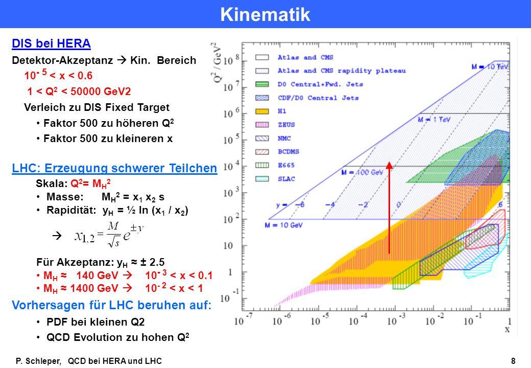 P.Schleper, QCD bei HERA und LHC 8 Kinematik DIS bei HERA Detektor-Akzeptanz Kin.