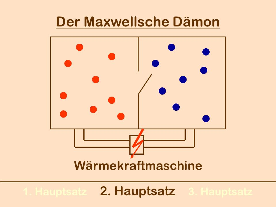 1. Hauptsatz 2. Hauptsatz 3. Hauptsatz Der Maxwellsche Dämon Wärmekraftmaschine