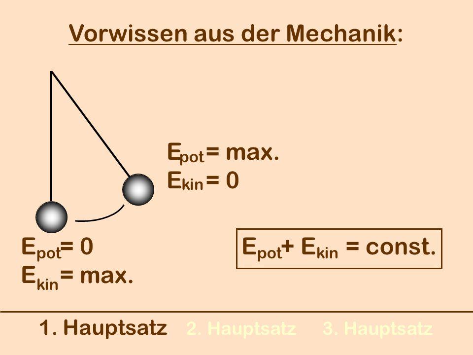 1. Hauptsatz 2. Hauptsatz3. Hauptsatz Vorwissen aus der Mechanik: E = 0 E = max. kin pot E = max. E = 0 kin pot E + E = const. kinpot