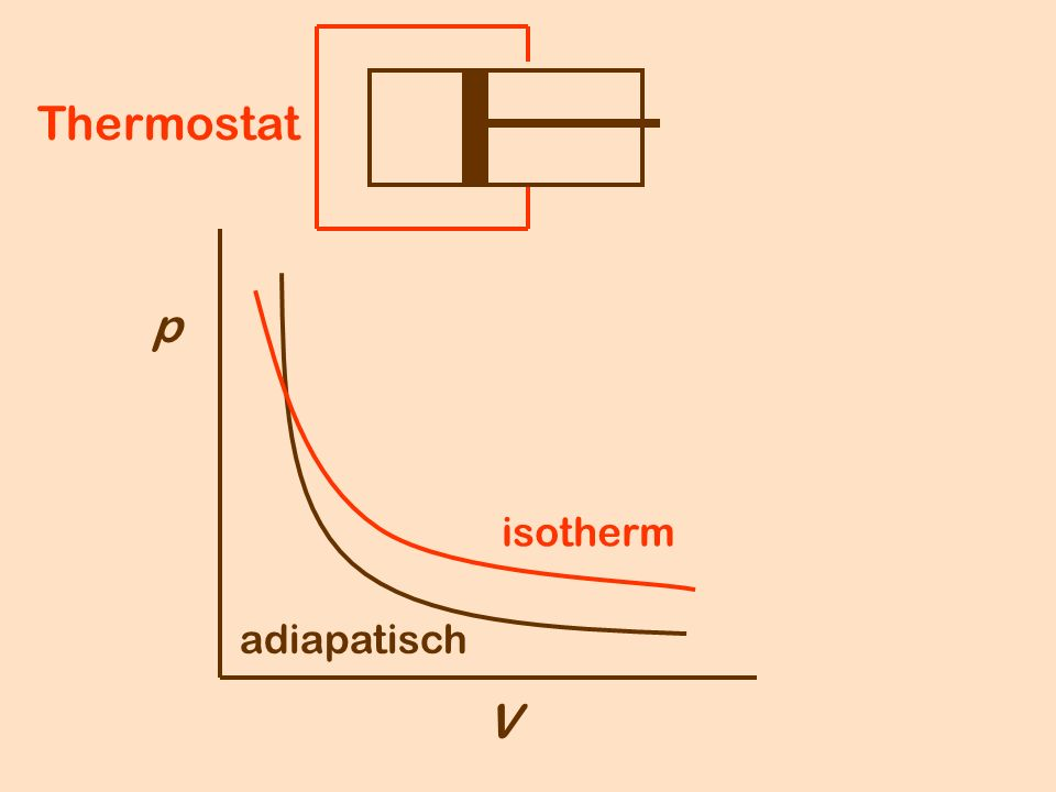 p V Thermostat adiapatisch isotherm