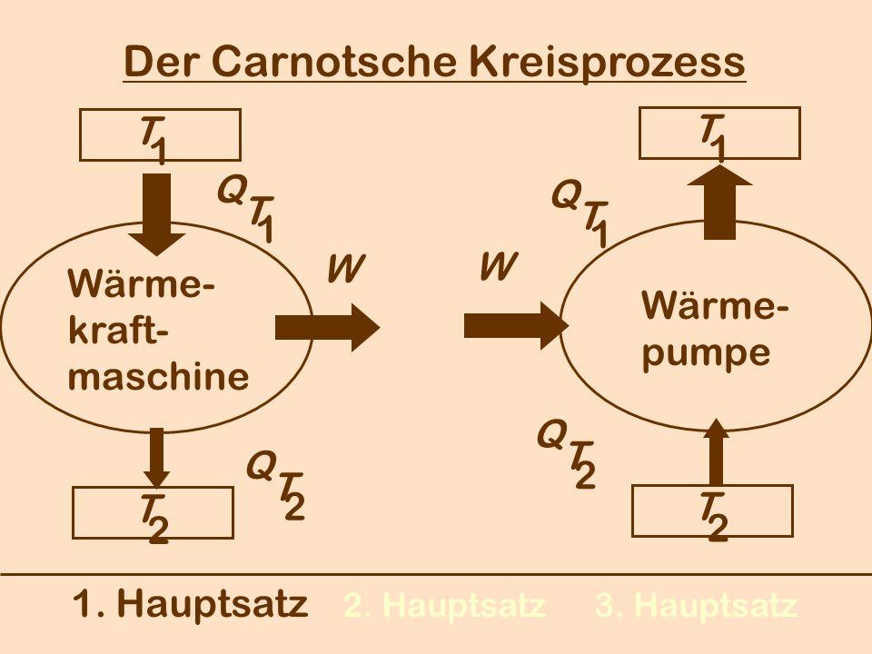 1. Hauptsatz 2. Hauptsatz3. Hauptsatz Der Carnotsche Kreisprozess Wärme- kraft- maschine Wärme- pumpe T 1 T 2 Q T 2 W Q T 1 T 1 T 2 W Q T 1 Q T 2