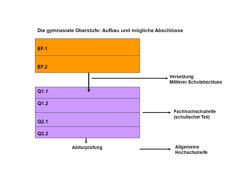 Die gymnasiale Oberstufe: Aufbau und mögliche Abschlüsse EF.1 EF.2 Q1.1 Q1.2 Q2.1 Q2.2 Versetzung Mittlerer Schulabschluss Fachhochschulreife (schulis