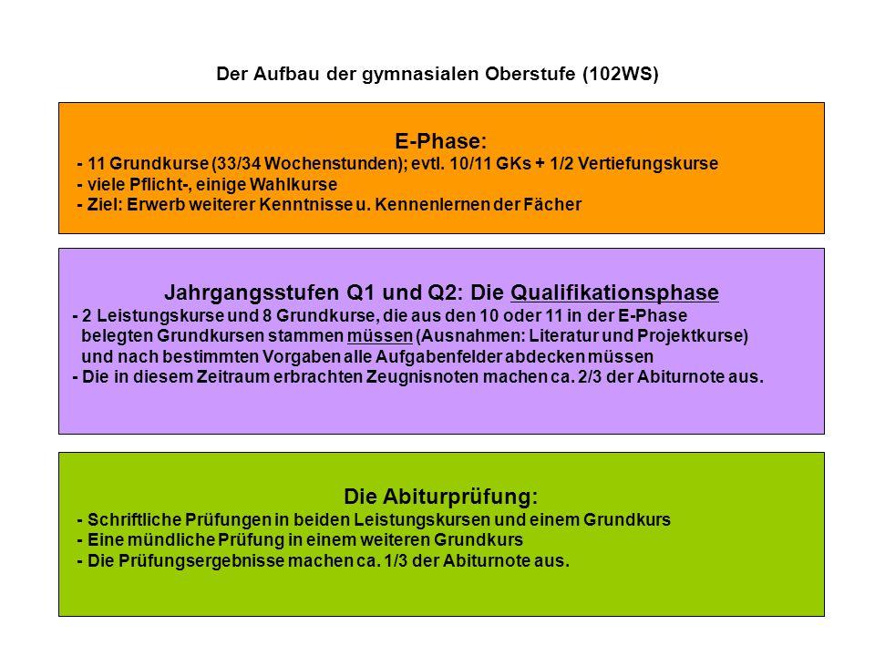 Der Aufbau der gymnasialen Oberstufe (102WS) E-Phase: - 11 Grundkurse (33/34 Wochenstunden); evtl. 10/11 GKs + 1/2 Vertiefungskurse - viele Pflicht-,