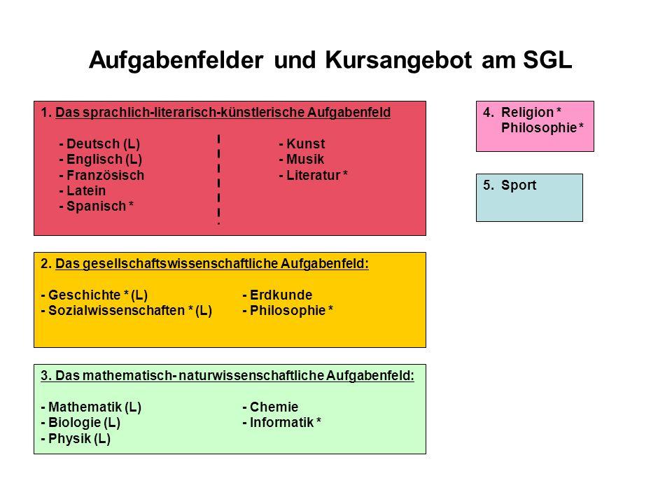 Aufgabenfelder und Kursangebot am SGL 1. Das sprachlich-literarisch-künstlerische Aufgabenfeld - Deutsch (L) - Kunst - Englisch (L) - Musik - Französi
