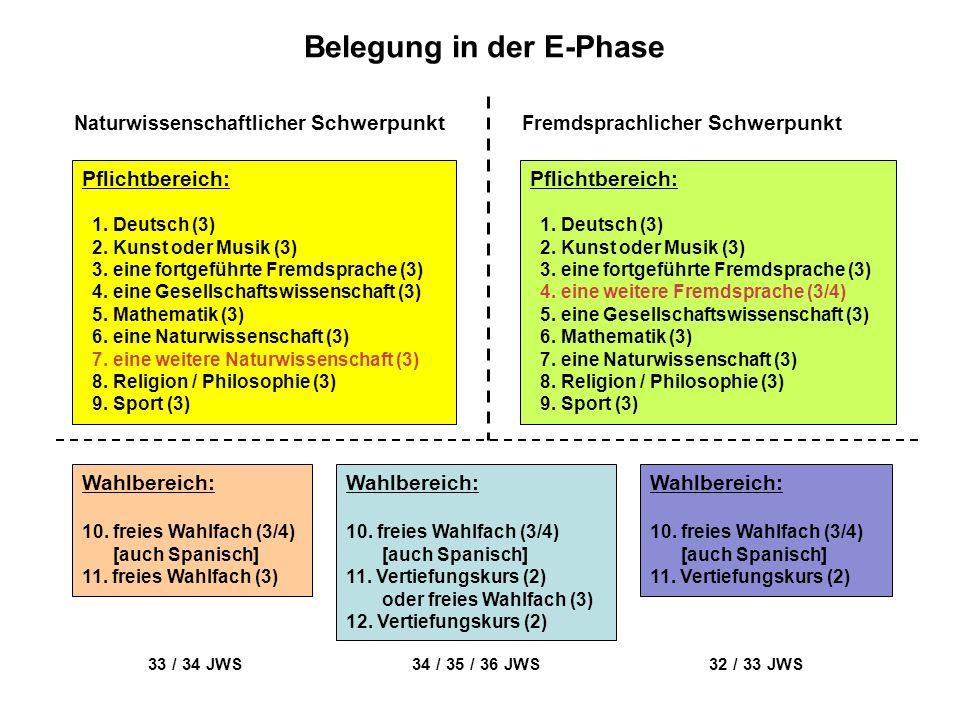 Belegung in der E-Phase Pflichtbereich: 1. Deutsch (3) 2. Kunst oder Musik (3) 3. eine fortgeführte Fremdsprache (3) 4. eine Gesellschaftswissenschaft