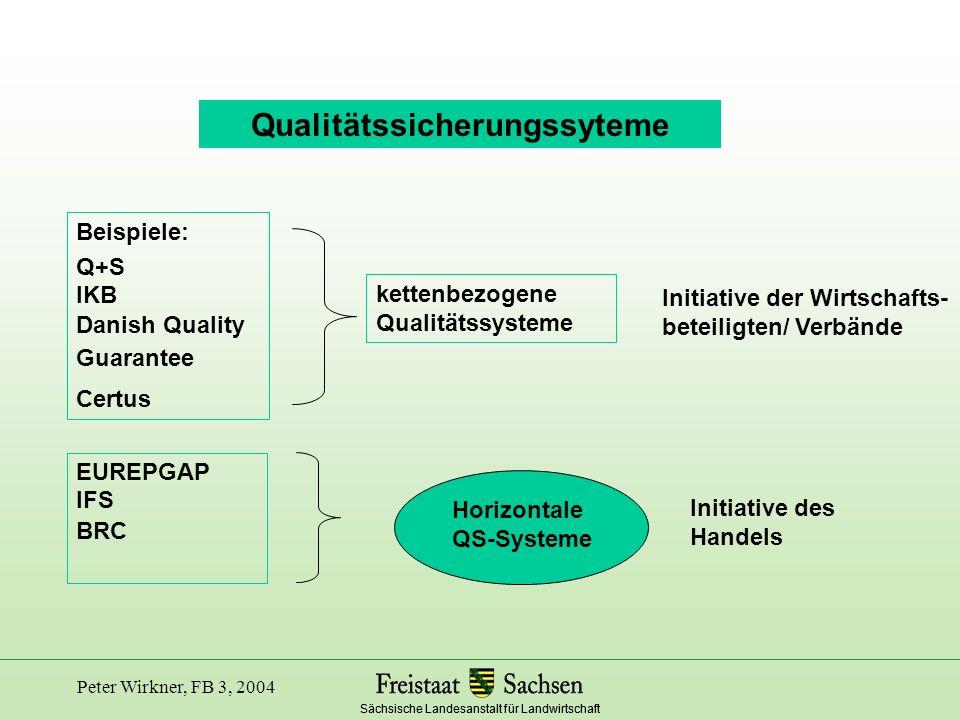 Sächsische Landesanstalt für Landwirtschaft Peter Wirkner, FB 3, 2004 Q+S System Prüfzeichen für Lebensmittel Sicherung der Basisqualität - Sowie Plus-Kriterien - stufenübergreifend - neutral - transparent - offen - dynamisch Geprüfte Qualitätssicherung - Fleischsektor - Obst-Gemüse u.