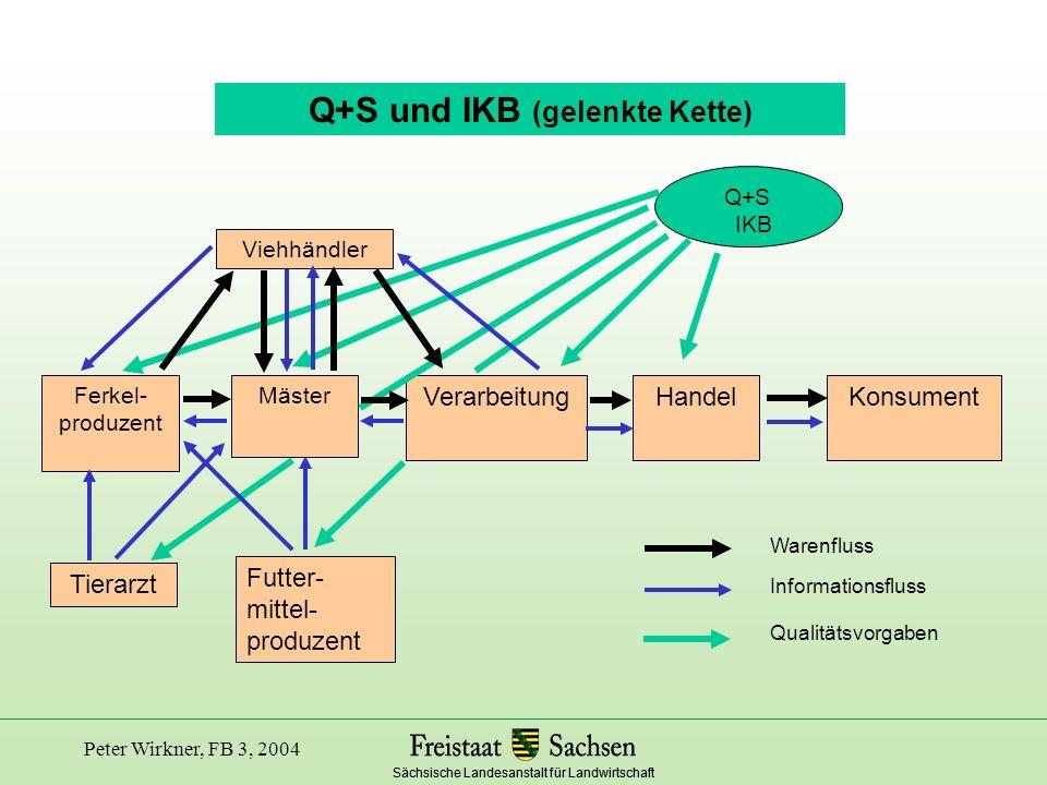 Sächsische Landesanstalt für Landwirtschaft Peter Wirkner, FB 3, 2004 Zusammenfassung Gemeinsame Vorgaben der EU für die Lebensmittelsicherheit Zunehmende Globalisierung des Welthandels Hierzu sind Harmonisierte QM und QS Systeme notwendig