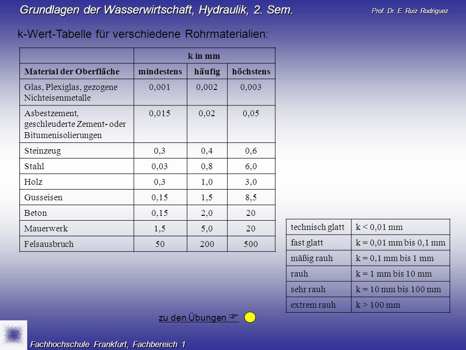 Prof. Dr. E. Ruiz Rodriguez Grundlagen der Wasserwirtschaft, Hydraulik, 2. Sem. Fachhochschule Frankfurt, Fachbereich 1 k-Wert-Tabelle für verschieden
