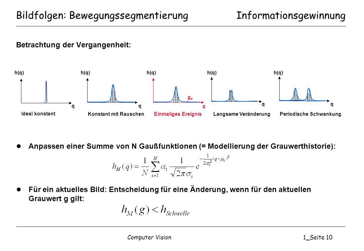 Computer Vision1_Seite 10 Bildfolgen: Bewegungssegmentierung Betrachtung der Vergangenheit: Anpassen einer Summe von N Gaußfunktionen (= Modellierung