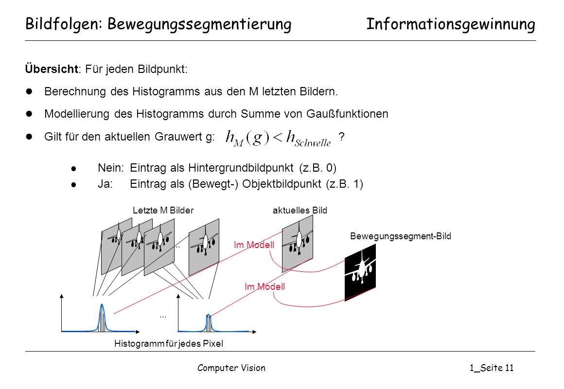 Computer Vision1_Seite 11 Bildfolgen: Bewegungssegmentierung Übersicht: Für jeden Bildpunkt: Berechnung des Histogramms aus den M letzten Bildern. Mod