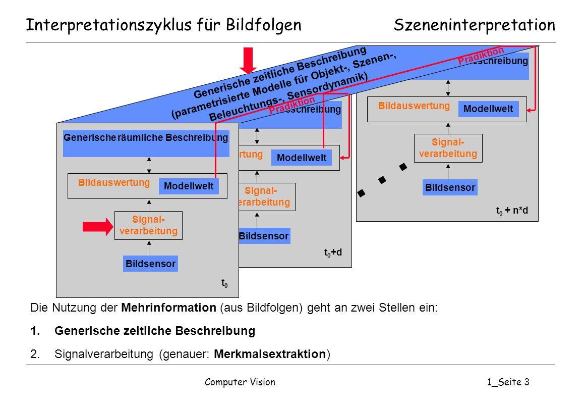 Computer Vision1_Seite 3 Interpretationszyklus für BildfolgenSzeneninterpretation Generische räumliche Beschreibung Modellwelt Bildsensor Signal- vera