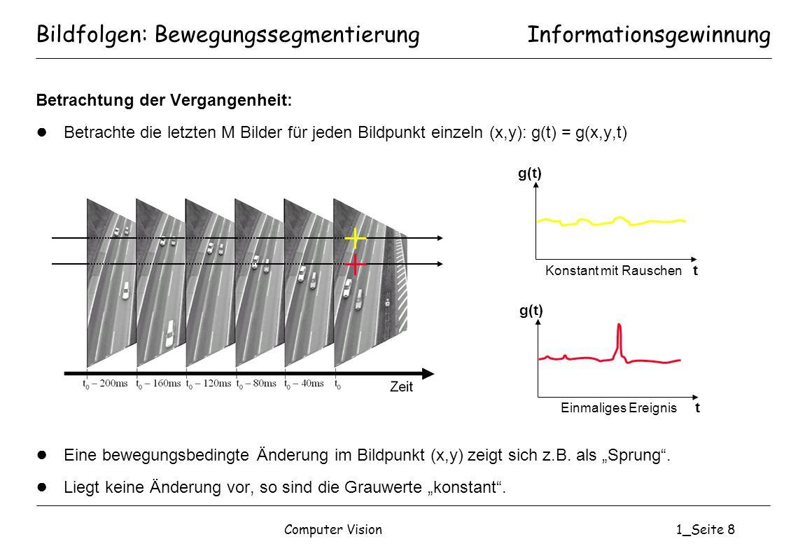 Computer Vision1_Seite 8 Betrachtung der Vergangenheit: Betrachte die letzten M Bilder für jeden Bildpunkt einzeln (x,y): g(t) = g(x,y,t) Eine bewegun