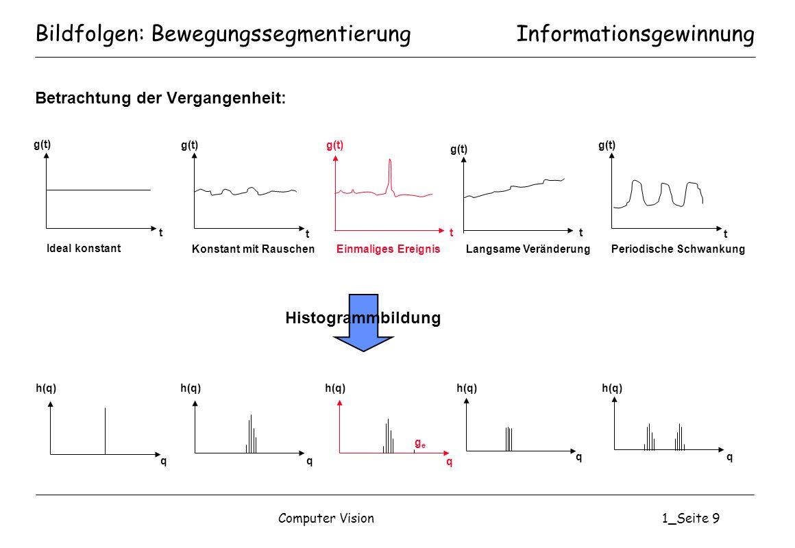 Computer Vision1_Seite 9 Bildfolgen: Bewegungssegmentierung Betrachtung der Vergangenheit: Informationsgewinnung g(t) t t t t t Ideal konstant Konstan
