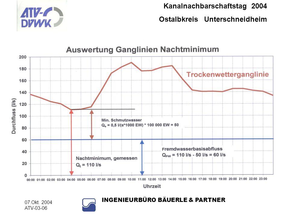 Kanalnachbarschaftstag 2004 Ostalbkreis Unterschneidheim 07.Okt. 2004 ATV-03-06 INGENIEURBÜRO BÄUERLE & PARTNER