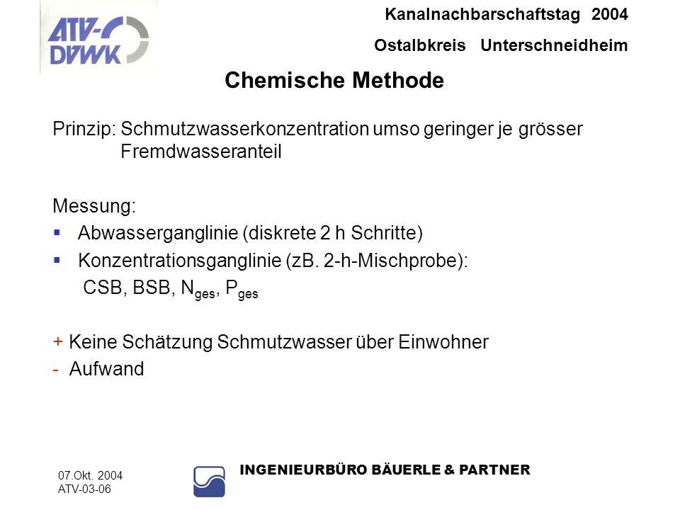 Kanalnachbarschaftstag 2004 Ostalbkreis Unterschneidheim 07.Okt. 2004 ATV-03-06 INGENIEURBÜRO BÄUERLE & PARTNER Chemische Methode Prinzip: Schmutzwass