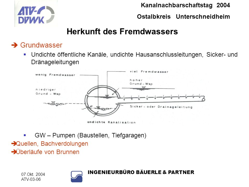 Kanalnachbarschaftstag 2004 Ostalbkreis Unterschneidheim 07.Okt. 2004 ATV-03-06 INGENIEURBÜRO BÄUERLE & PARTNER Grundwasser Undichte öffentliche Kanäl