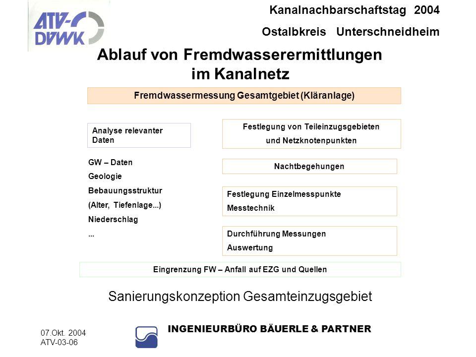 Kanalnachbarschaftstag 2004 Ostalbkreis Unterschneidheim 07.Okt. 2004 ATV-03-06 INGENIEURBÜRO BÄUERLE & PARTNER Ablauf von Fremdwasserermittlungen im
