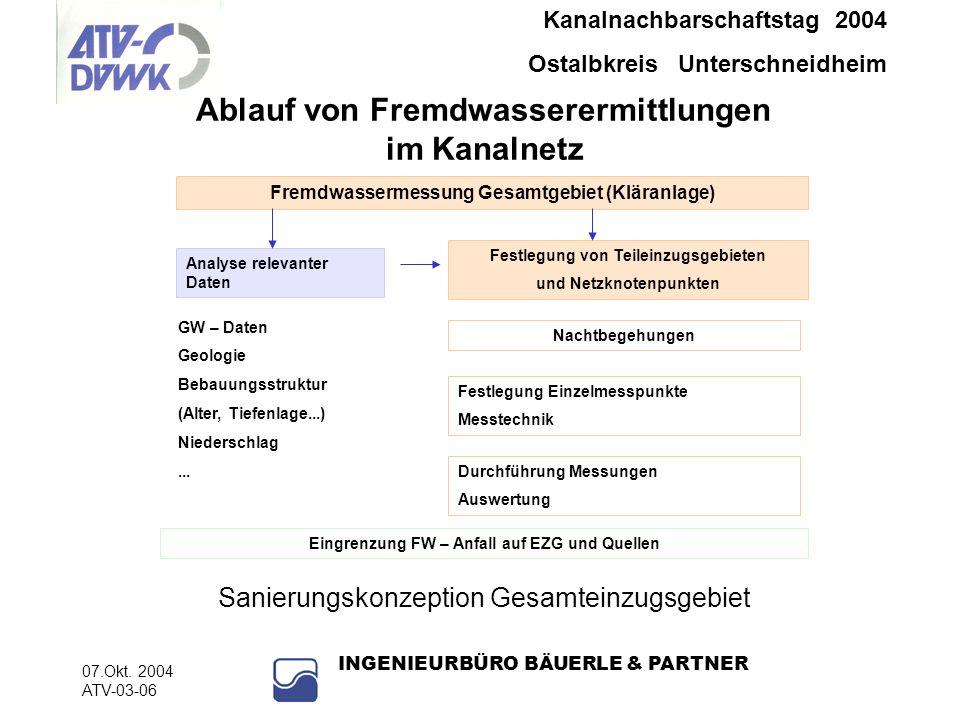 Kanalnachbarschaftstag 2004 Ostalbkreis Unterschneidheim 07.Okt.