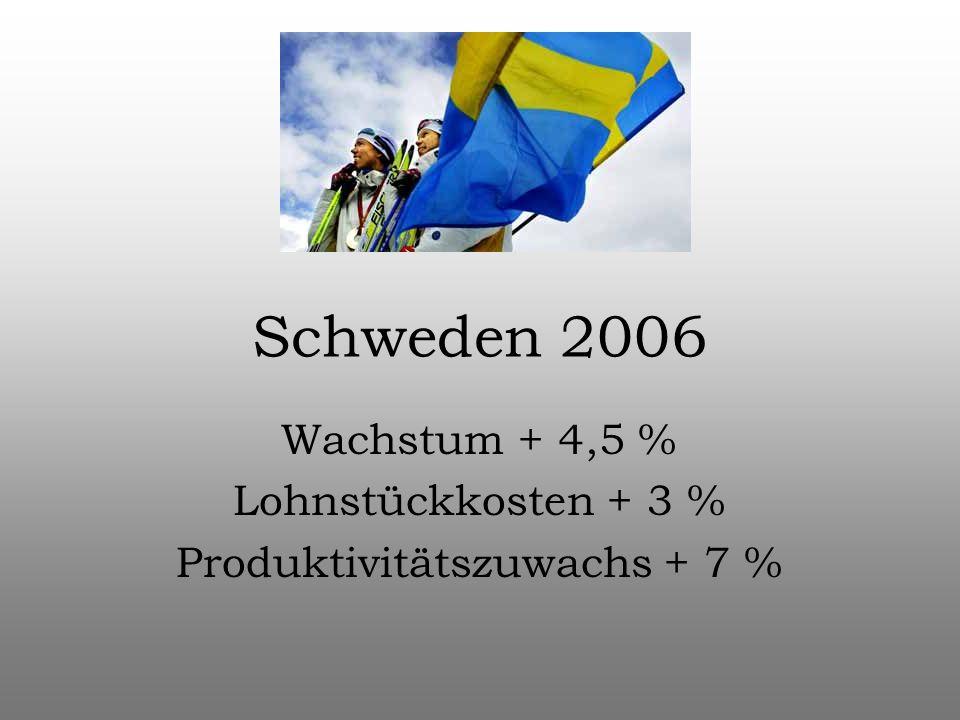 Schweden 2006 Wachstum + 4,5 % Lohnstückkosten + 3 % Produktivitätszuwachs + 7 %