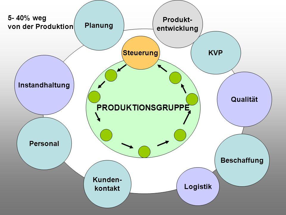 PRODUKTIONSGRUPPE Steuerung Qualität Logistik Instandhaltung Planung Personal Kunden- kontakt Beschaffung KVP Produkt- entwicklung 5- 40% weg von der