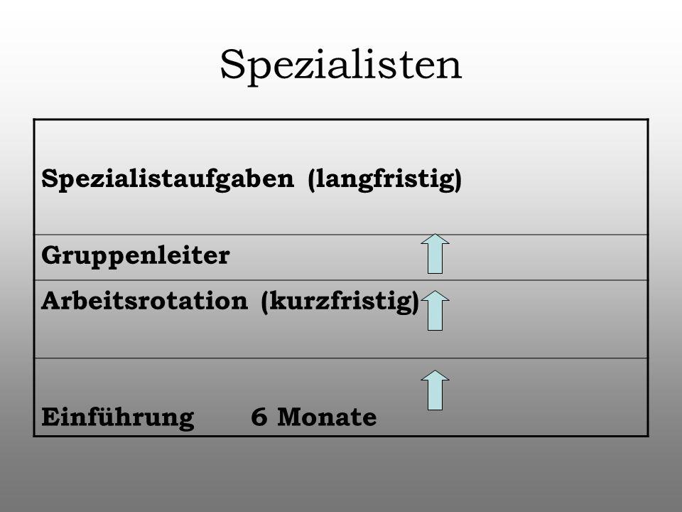 Spezialisten Spezialistaufgaben (langfristig) Gruppenleiter Arbeitsrotation (kurzfristig) Einführung 6 Monate
