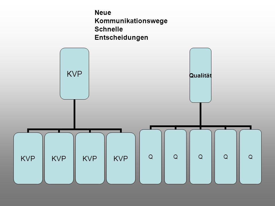 KVP Neue Kommunikationswege Schnelle Entscheidungen Qualität QQQQQ