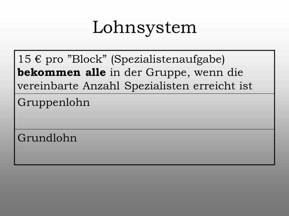 Lohnsystem 15 pro Block (Spezialistenaufgabe) bekommen alle in der Gruppe, wenn die vereinbarte Anzahl Spezialisten erreicht ist Gruppenlohn Grundlohn