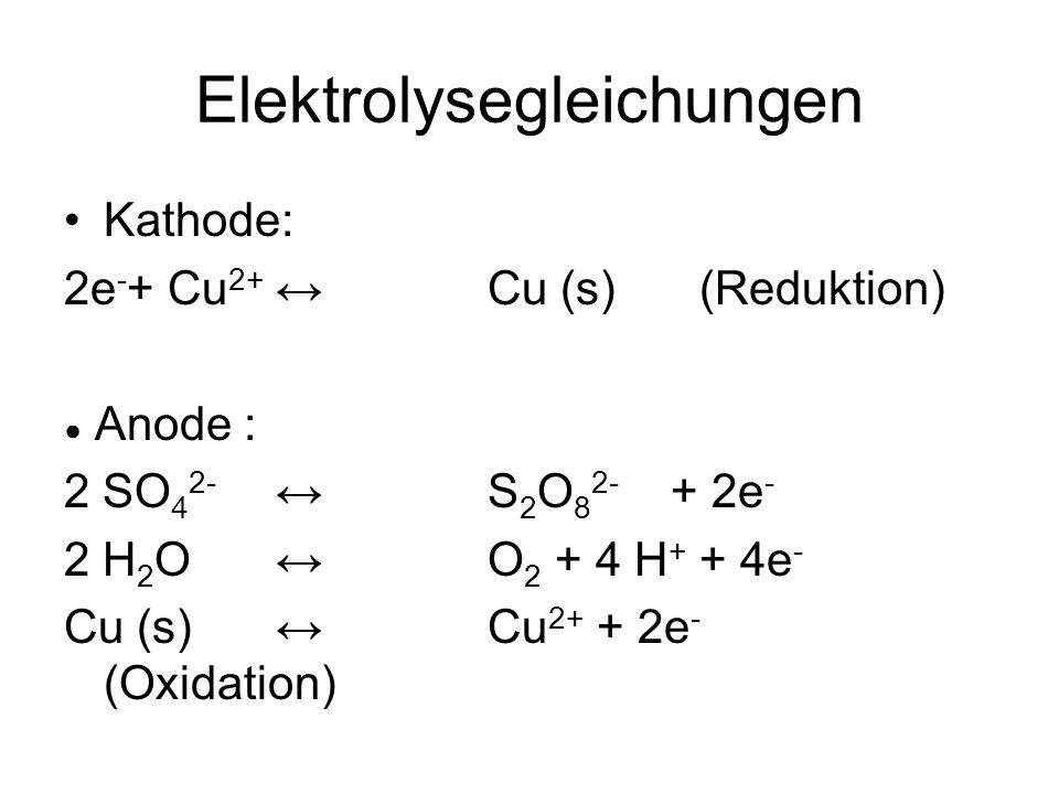 Elektrolysegleichungen Kathode: 2e - + Cu 2+Cu (s) (Reduktion) Anode : 2 SO 4 2- S 2 O 8 2- + 2e - 2 H 2 O O 2 + 4 H + + 4e - Cu (s) Cu 2+ + 2e - (Oxi