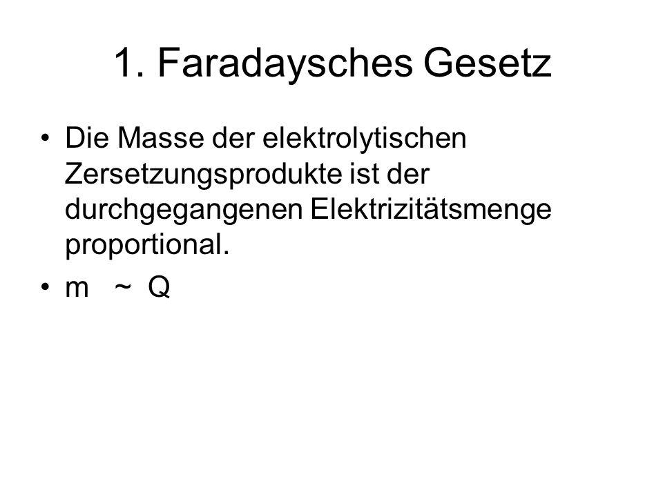 1. Faradaysches Gesetz Die Masse der elektrolytischen Zersetzungsprodukte ist der durchgegangenen Elektrizitätsmenge proportional. m ~ Q