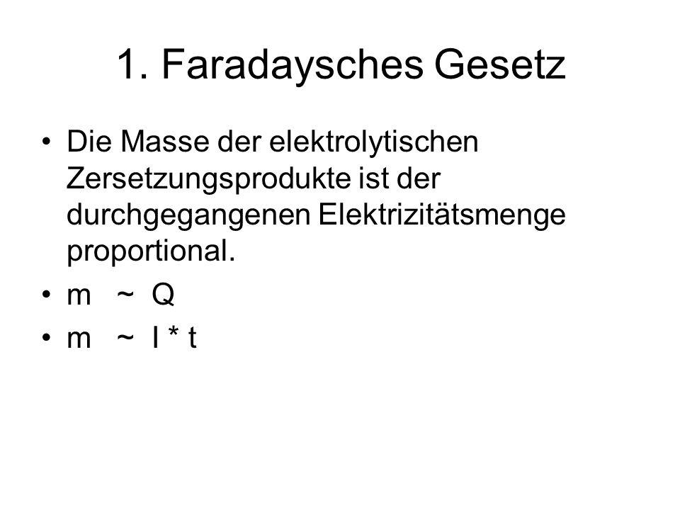 1. Faradaysches Gesetz Die Masse der elektrolytischen Zersetzungsprodukte ist der durchgegangenen Elektrizitätsmenge proportional. m ~ Q m ~ I * t