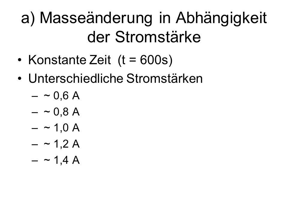 a) Masseänderung in Abhängigkeit der Stromstärke Konstante Zeit (t = 600s) Unterschiedliche Stromstärken – ~ 0,6 A – ~ 0,8 A – ~ 1,0 A – ~ 1,2 A – ~ 1