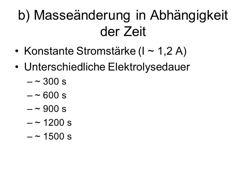 b) Masseänderung in Abhängigkeit der Zeit Konstante Stromstärke (I ~ 1,2 A) Unterschiedliche Elektrolysedauer –~ 300 s –~ 600 s –~ 900 s –~ 1200 s –~