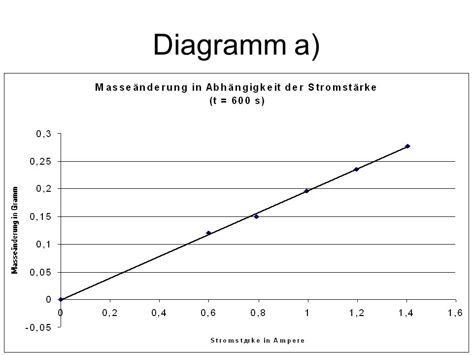 Diagramm a)