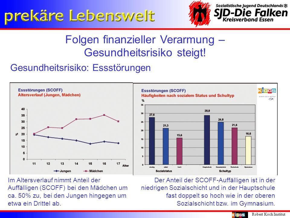 Folgen finanzieller Verarmung – Gesundheitsrisiko steigt! Robert Koch Institut Gesundheitsrisiko: Essstörungen Im Altersverlauf nimmt Anteil der Auffä
