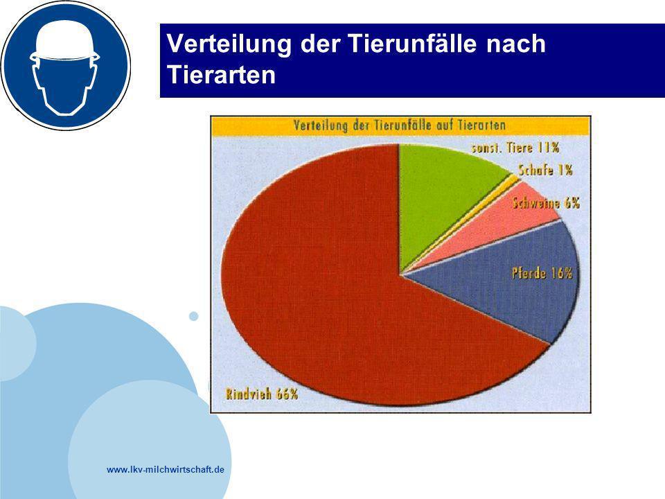 www.lkv-milchwirtschaft.de Verteilung der Tierunfälle nach Tierarten